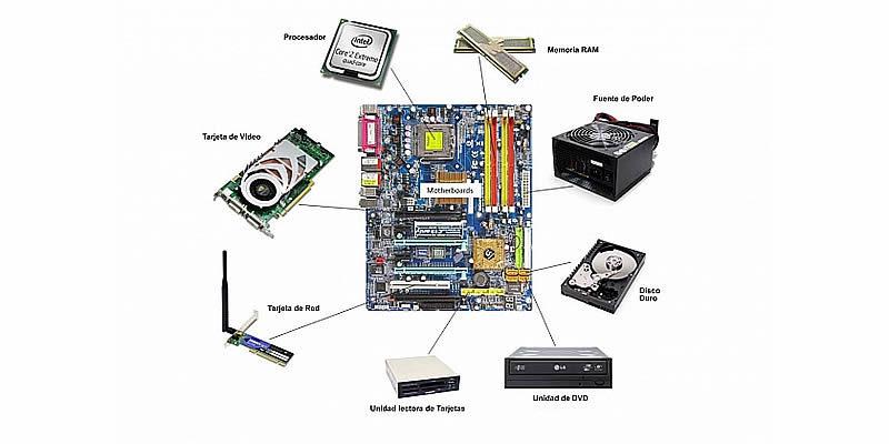 Las principales Partes del Computador...