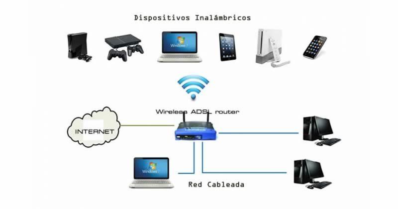 Red de Computadores Casera